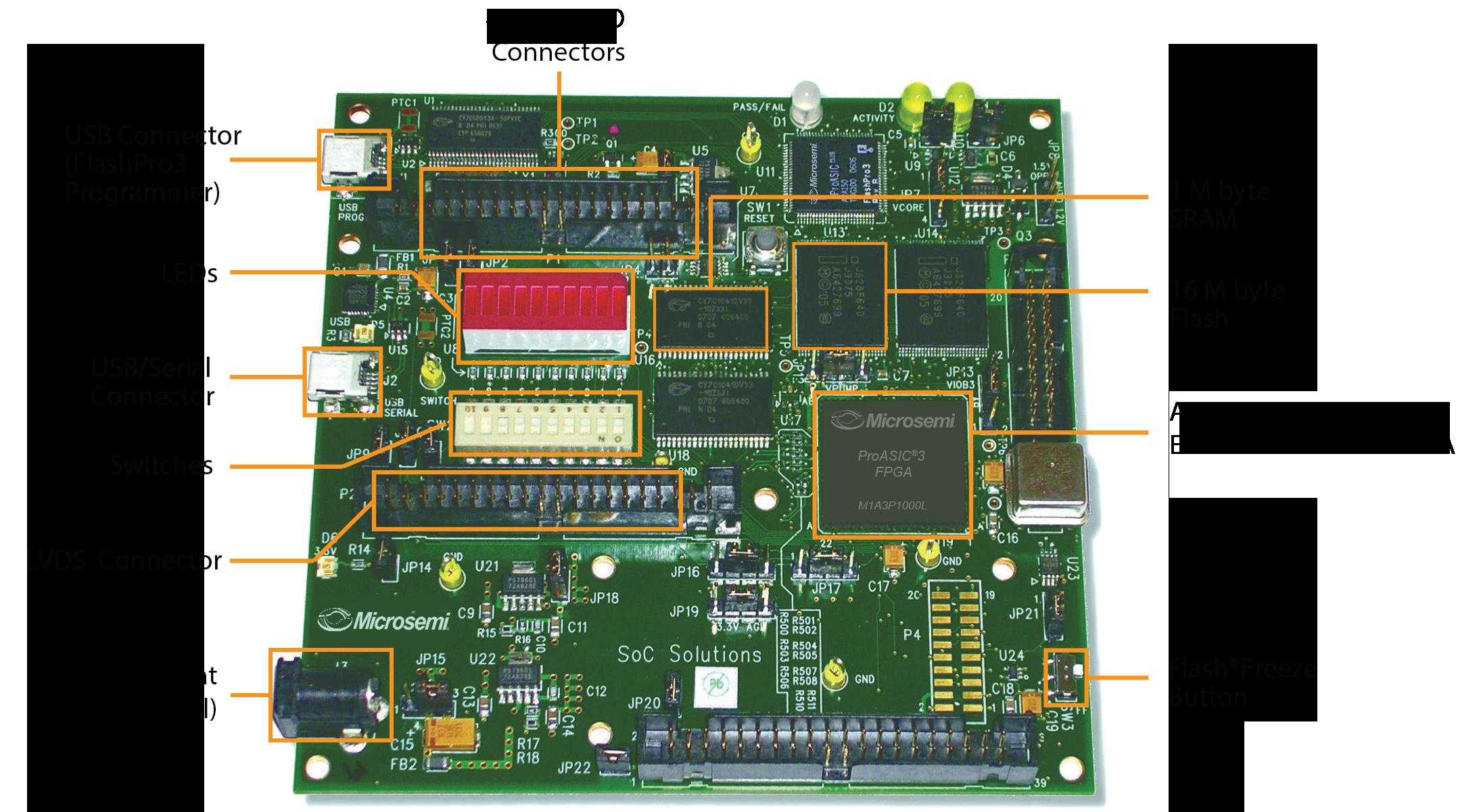 M1a3pl Dev Kit Microsemi