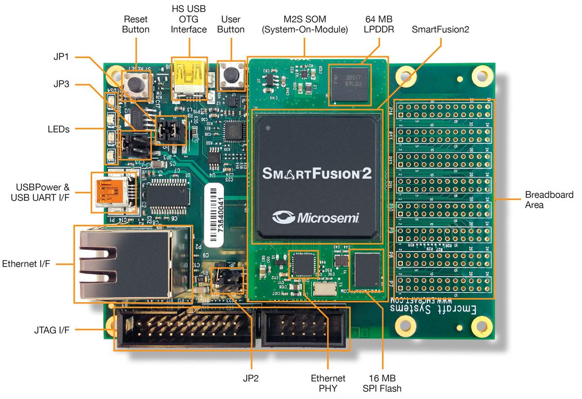 Sf2060 Starter Kit Microsemi Circuitdiagramtointerfacerfreceiverwithfpga Smartfusion2
