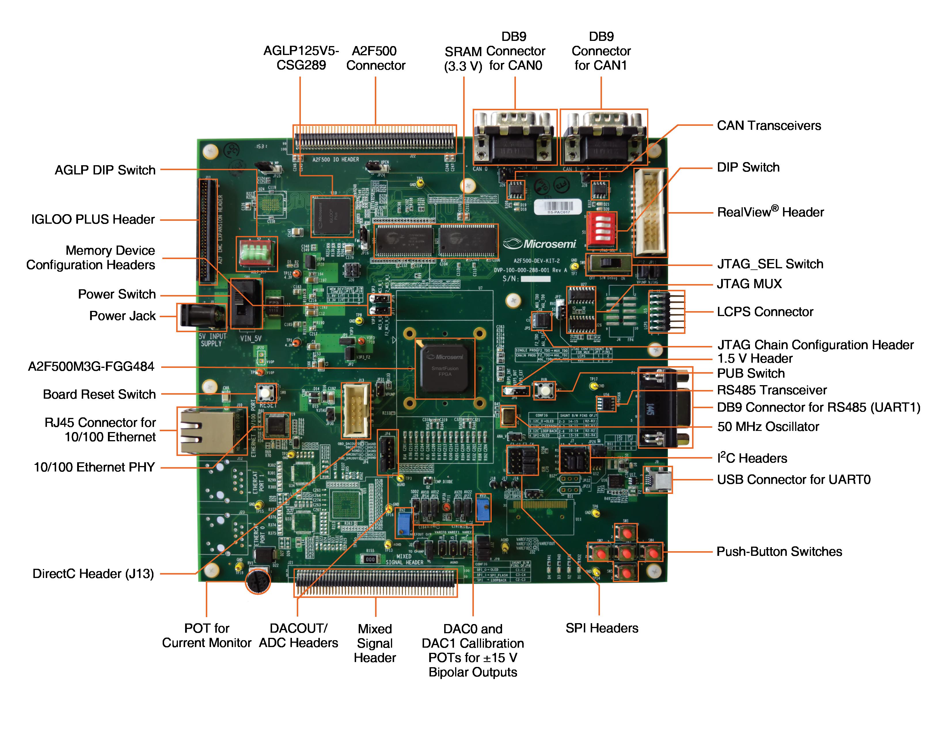 A2F500-DEV-KIT-2 | Microsemi