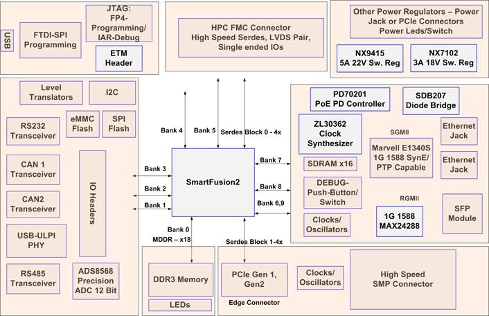 fmc xm105 debug card user guide