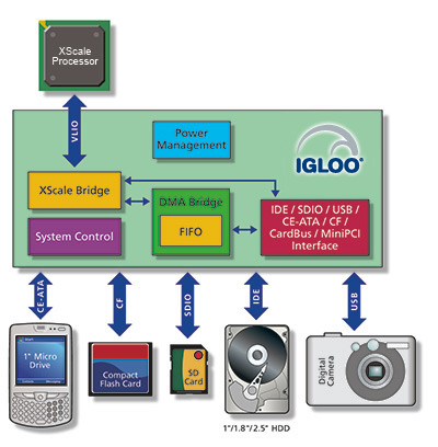 IGLOO PLUS low-power FPGAs for bridging and I/O expansion applications