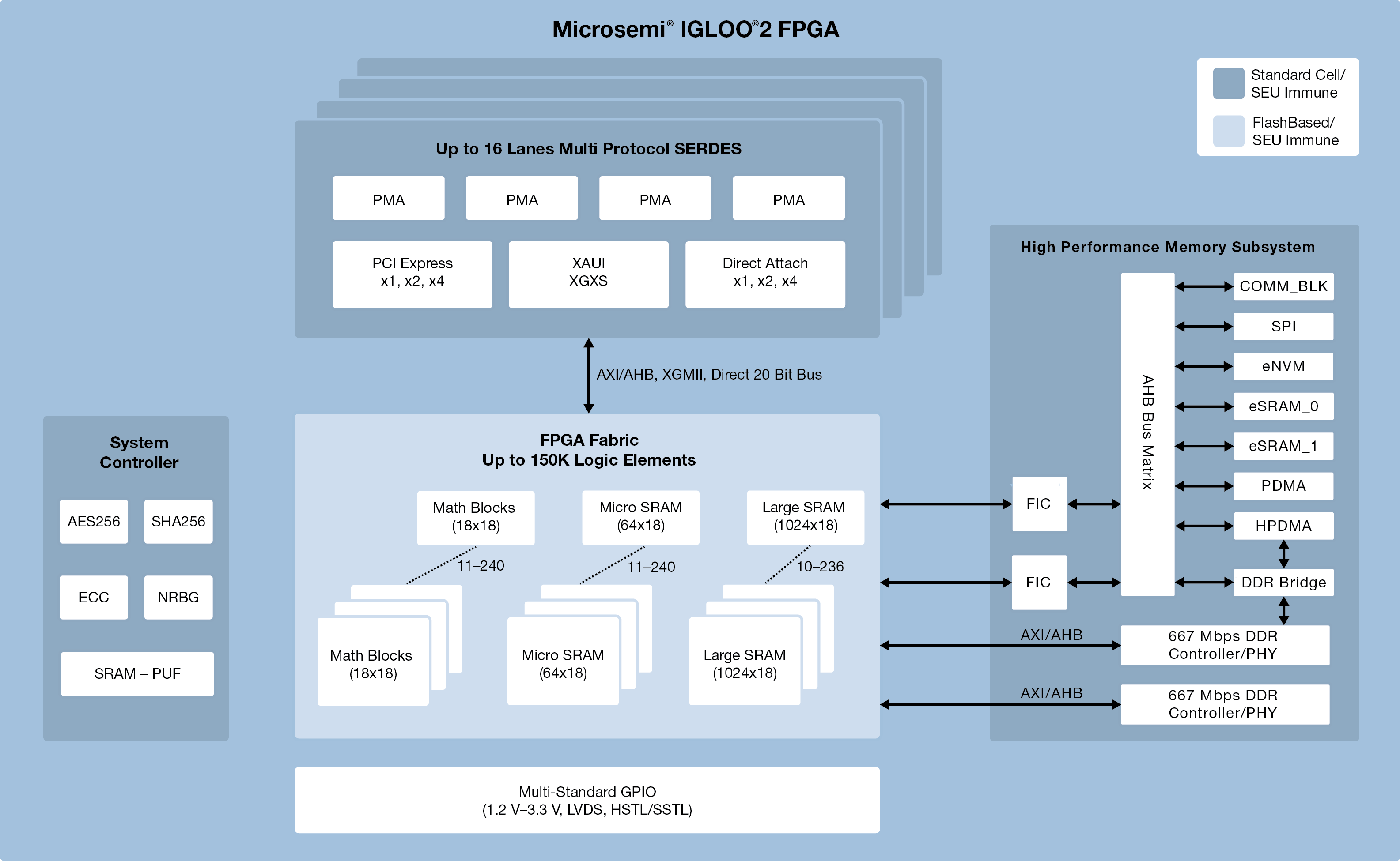 IGLOO2 Flash FPGA processor low power for FPGA Designs