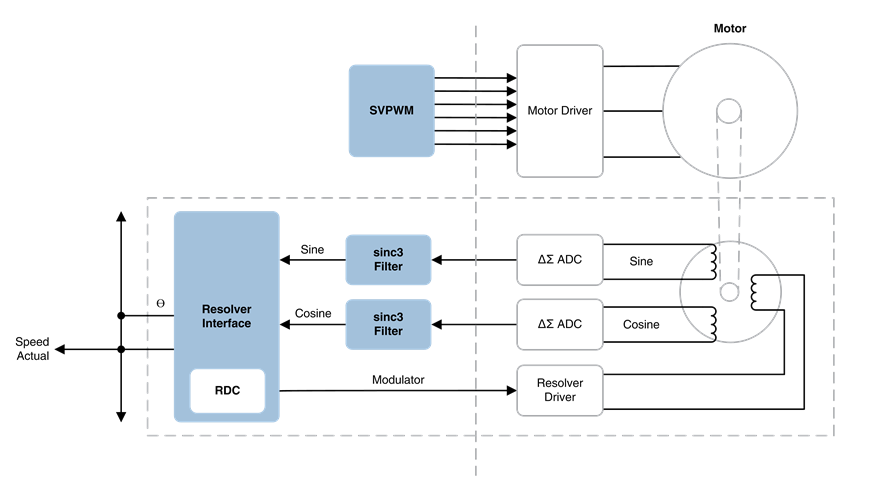 BLDC with Resolver