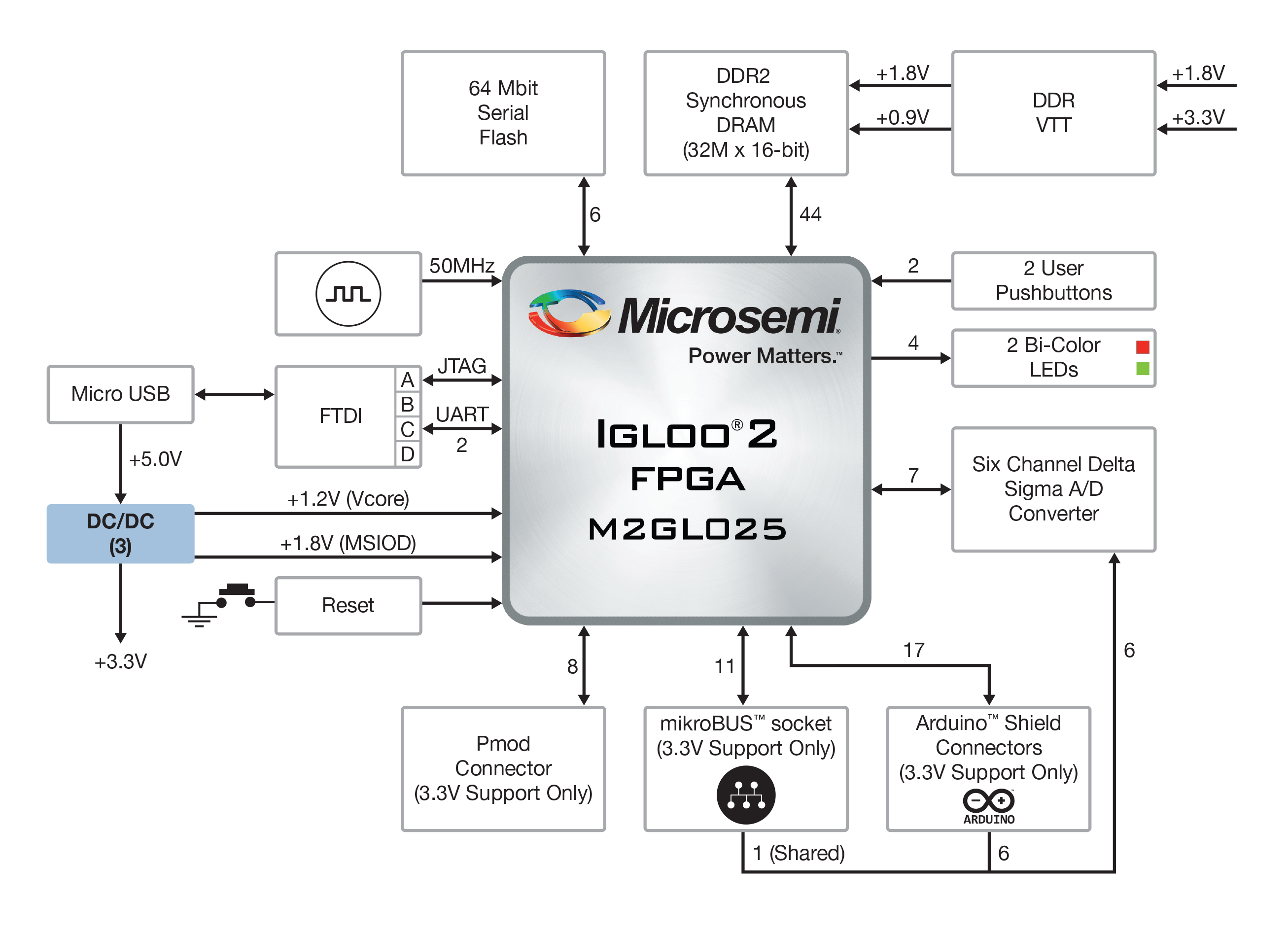 Icat3170 Kalvot Slides Programming Antifuses In An Integrated Circuit Array Google Patents Microsemi Igloo2 Risc V Board