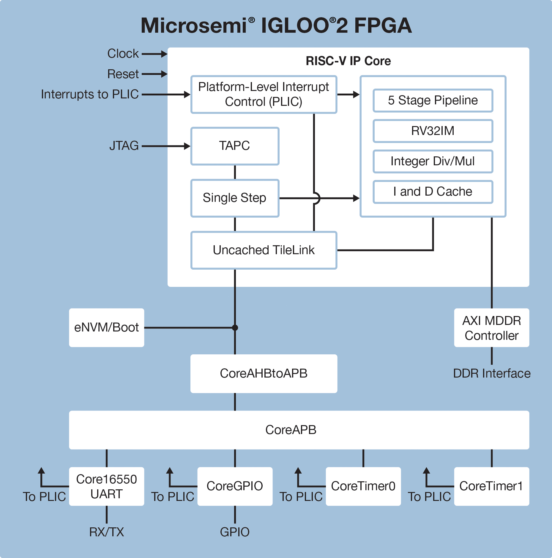 http://www.microsemi.com/images/soc/products/nav/processors/Microsemi_IGLOO2_RISC-V_Block_Diagram_2016_11.jpg