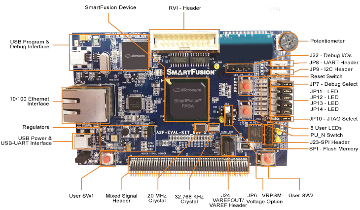 https://www.microsemi.com/images/soc/products/smartfusion/SmartFusion_EvalBoard_callouts_updated.jpg