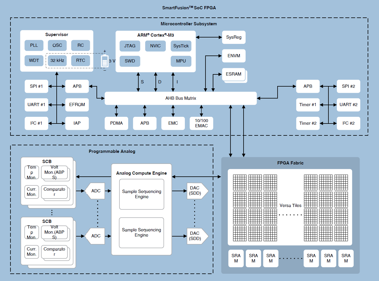 Microcontroller System Design