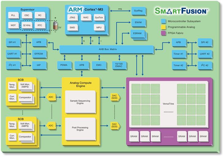 SmartFusion Architecture Block Diagram
