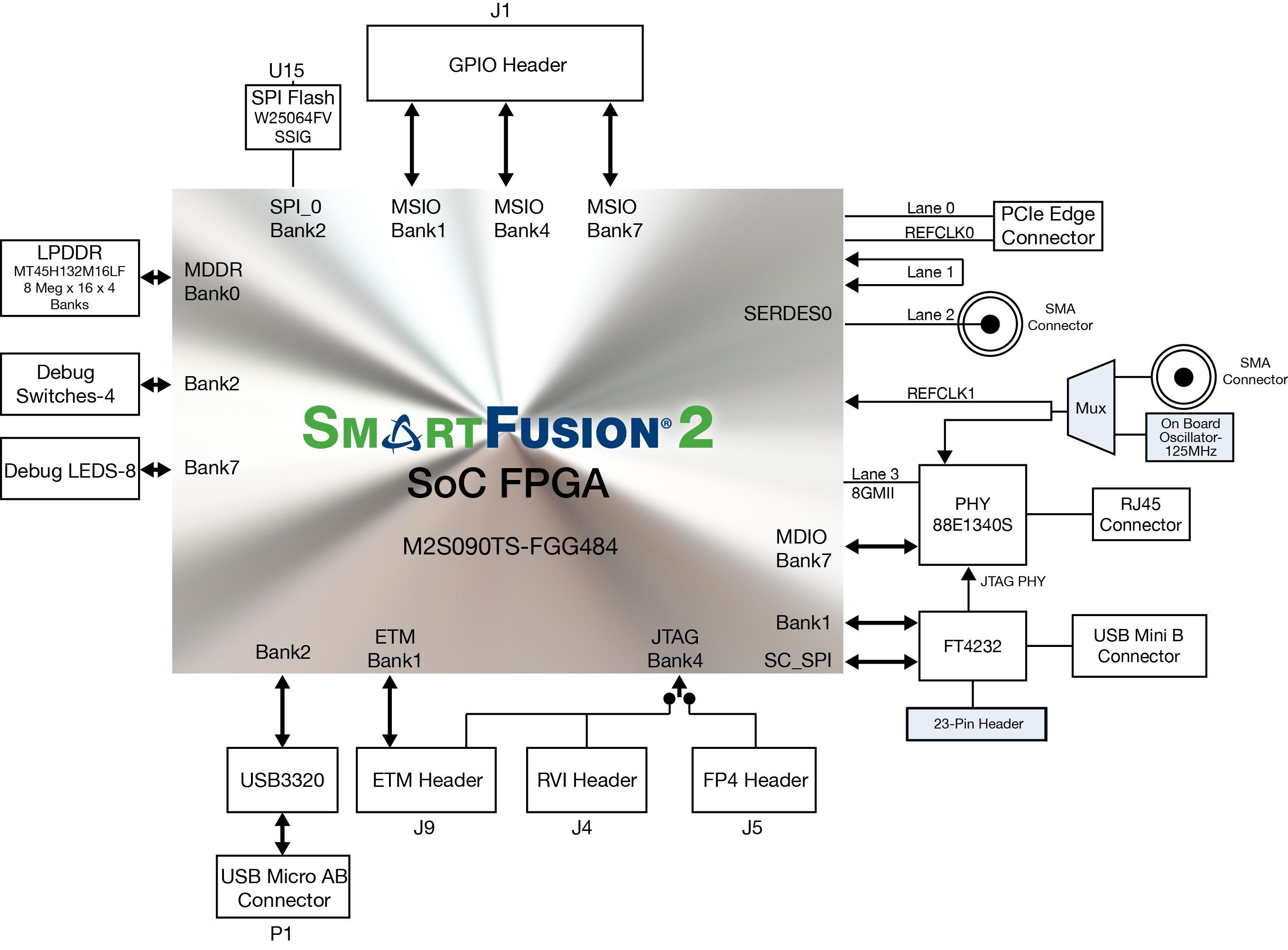 M2s090ts Eval Kit Microsemi Radar Transponder Circuit Diagram Tradeoficcom Smartfusion2 Security Evaluation Block