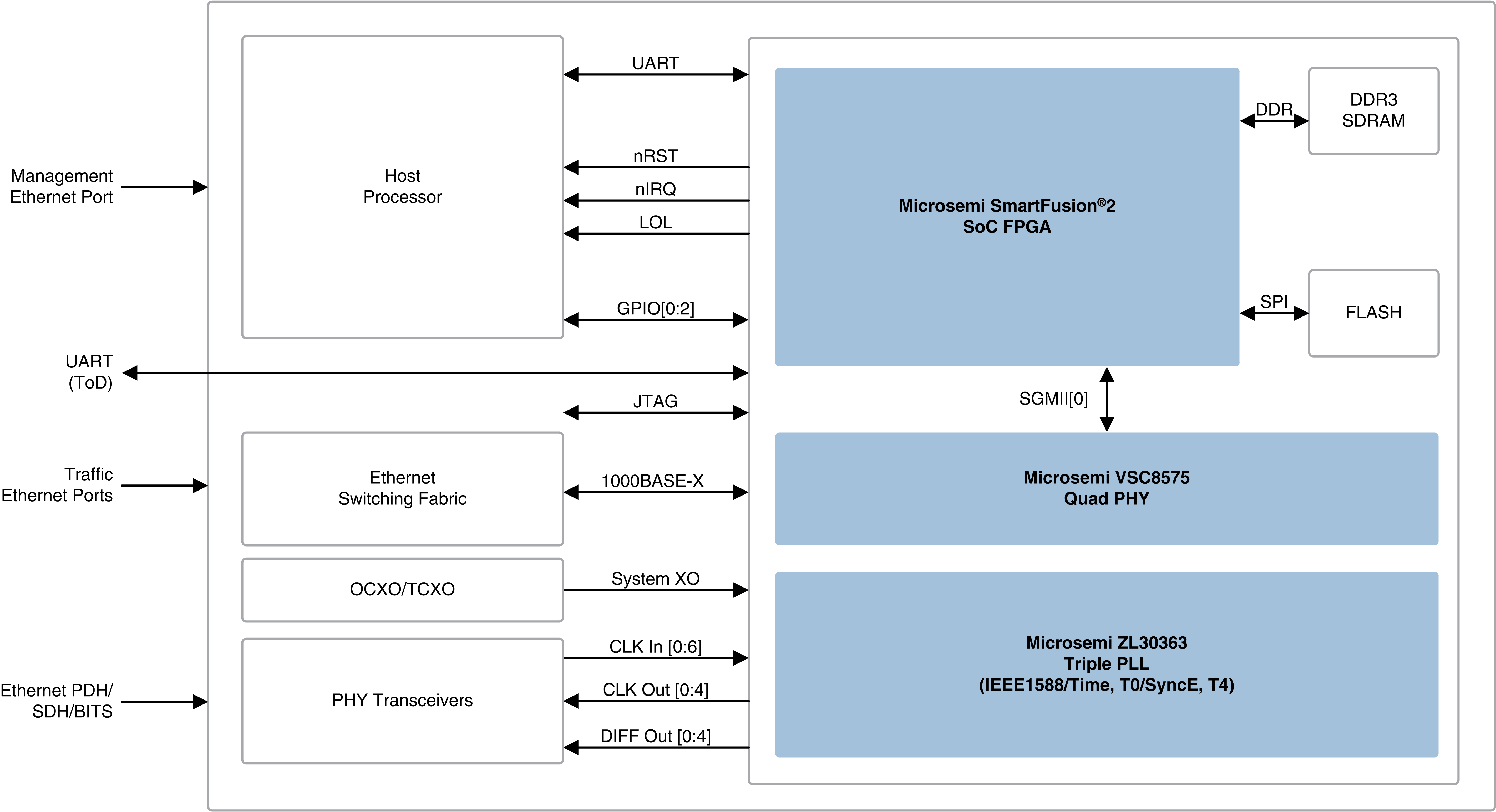 Mscc 1588 Db Microsemi Details About Lock Instrumentatio N Timer Mk2 Circuit Board Example Of Ieee Timing Synchronization Module In Centralized Architecture