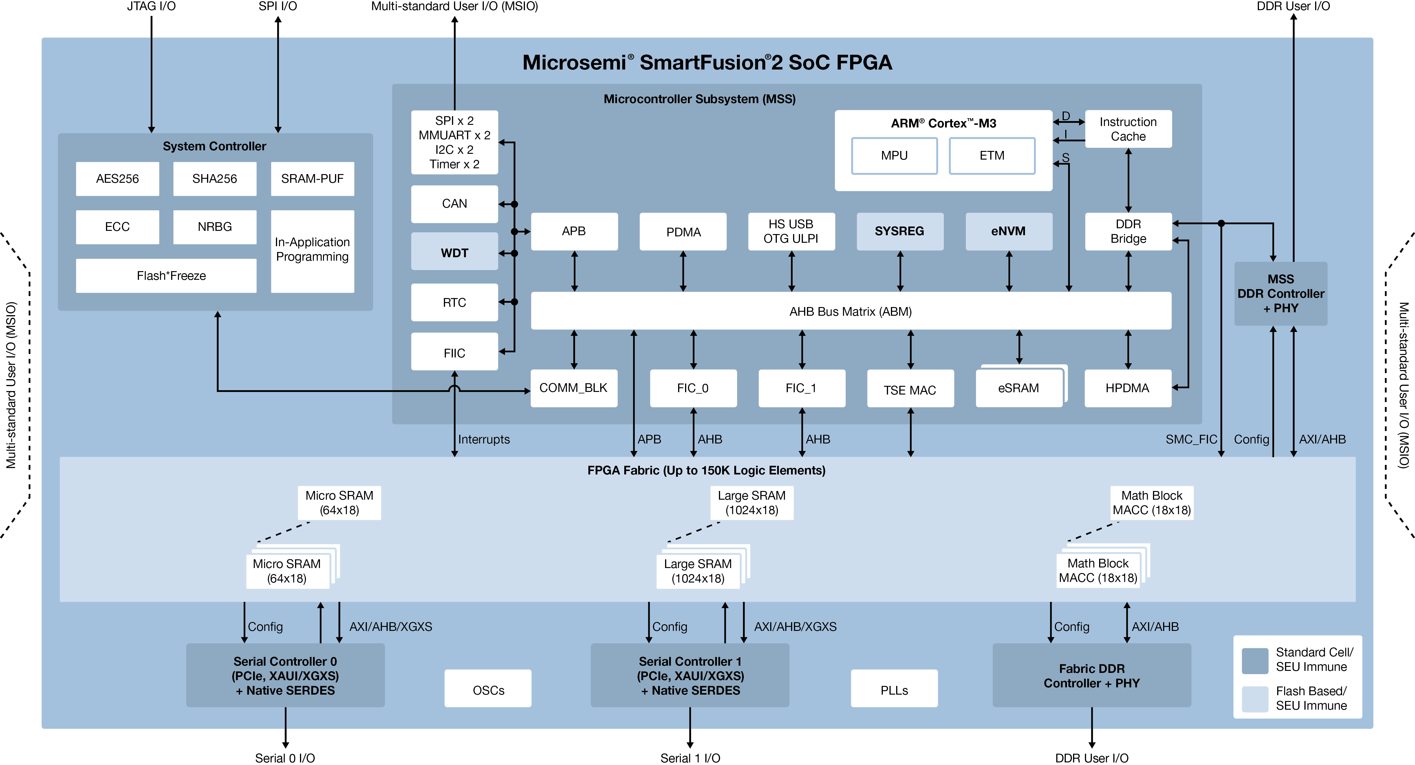 Smartfusion2 Soc Fpgas Microsemi Free Download Electronic Workbench 512 Full Version Click On Image For Screen View
