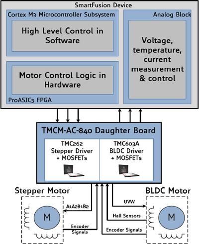 Smartfusion Dual Motor Control Kit Smartfusion Dev Kits Design Resources Fpga Soc