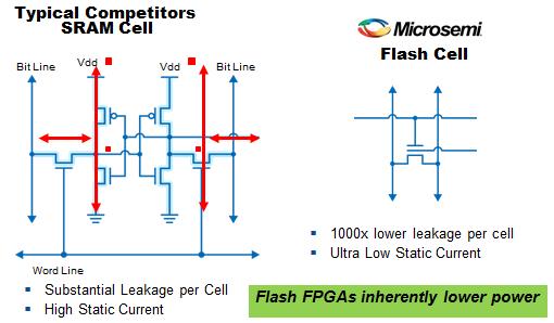 Low Power FPGAs | Microsemi