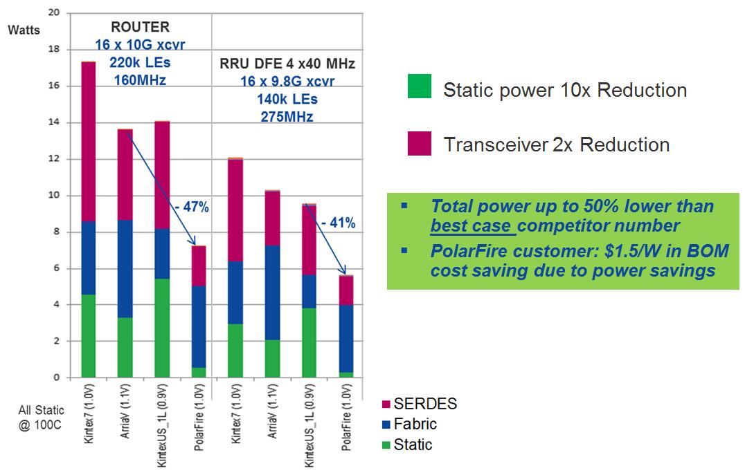 Low Power FPGAs   Microsemi