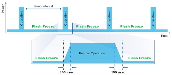 system moving from Flash Freeze to Regular Operation and back to Flash Freeze