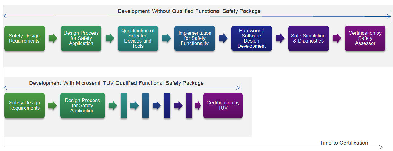Functional Safety | Microsemi