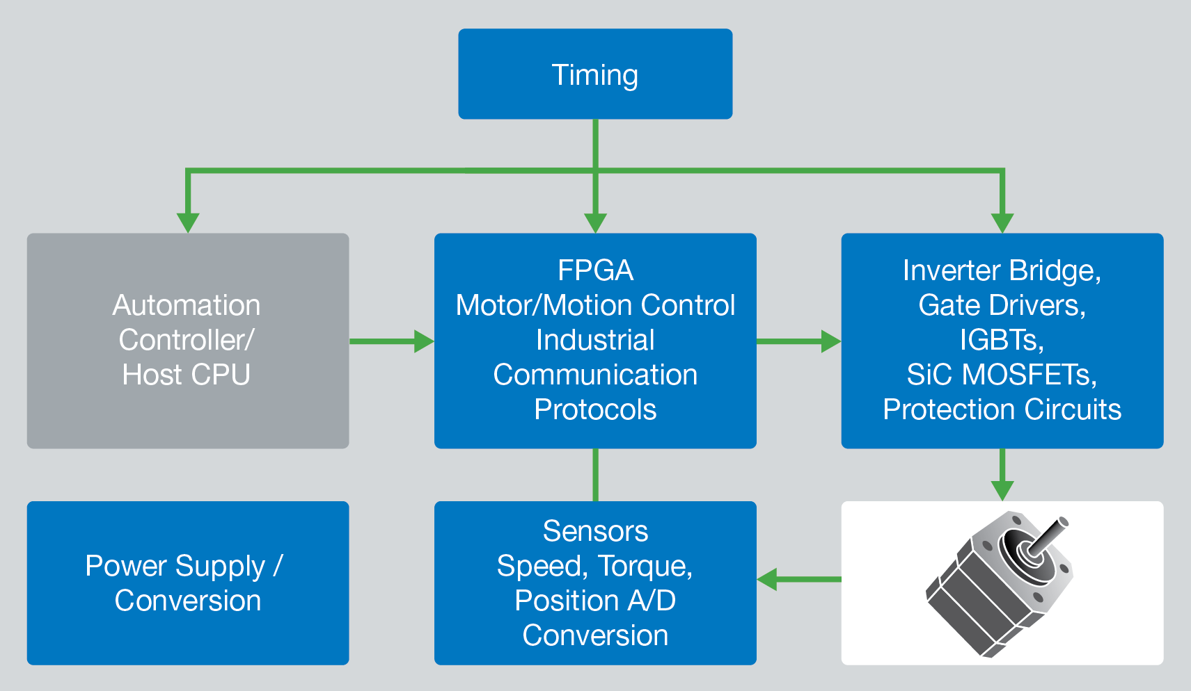 Secure Connectivity Security Fpga Soc Products