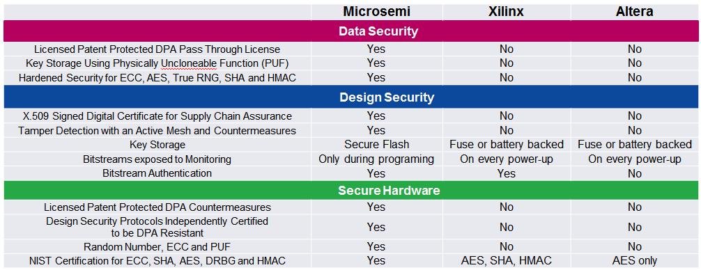 Security   Microsemi