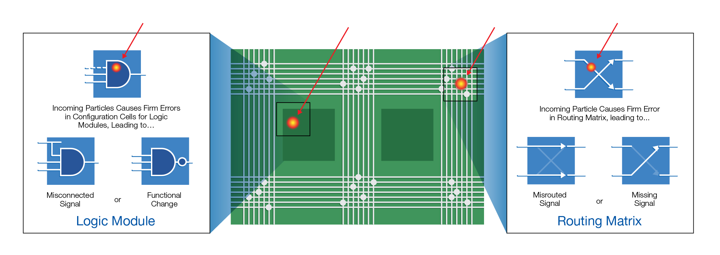 Single Event Effects See Microsemi Inside A Typical Microchip You Can The Integrated Circuit And Sram Based Fpga