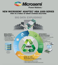 HBA 1000 Infographic Host Bus Adapters, sata host bus adapter, sas host bus adapter