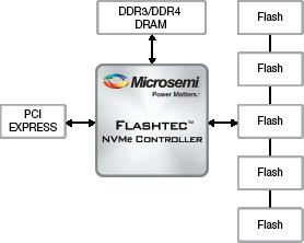 Flashtec NVMe Controllers   Microsemi
