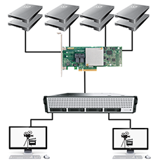 Max Performance of Microsemi Adaptec Series 8E and Video Editing