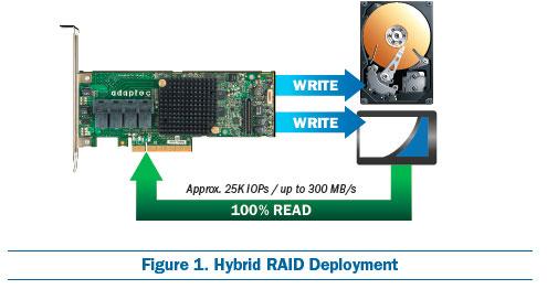 Choosing the Right RAID Configurations | Microsemi