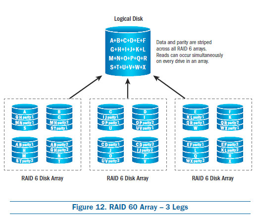 RAID 60 Array - 3 Legs, raid configurations, raid types, raid 5