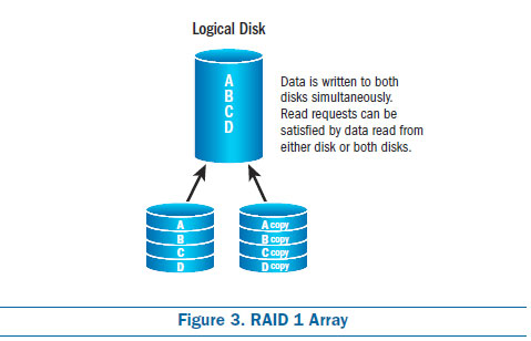 Choosing the Right RAID Configurations | Microsemi