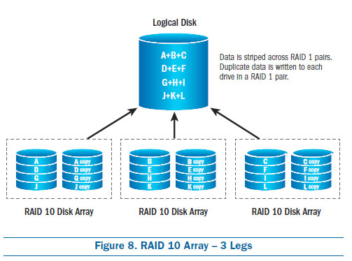 RAID 10 Array - 3 Legs, raid configurations, raid types, raid 5