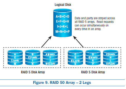 RAID 50 Array - 2 Legs, raid configurations, raid types, raid 5