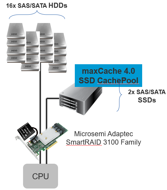 HDD RAID array with maxCache 4.0 cache pool