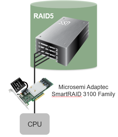 Microsemi SmartRAID Adapter with SmartROC 3100 Maximum RAID Performance with SSDs