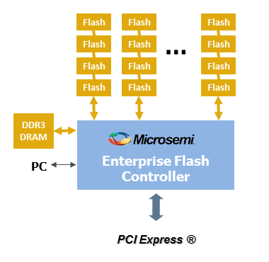 Enterprise Flash Controller