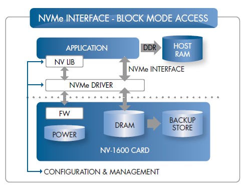 NVRAM Drive Application