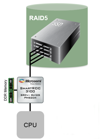Microsemi SmartRoC Maximum RAID Performance with SSDs