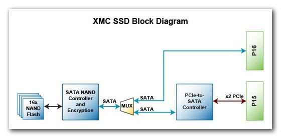 XMC SSD, Solid State Drive, SSD, Military SSD, Military encrypted SSD, Military secure SSD, NIST certified AES encryption, military-grade SSD, secure storage, Ultra secure, environmentally ruggedized, high reliability solid state drives (SSDs) for military and defense applications